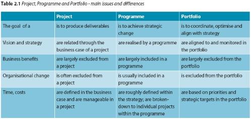 project_programme_portfolio.jpg