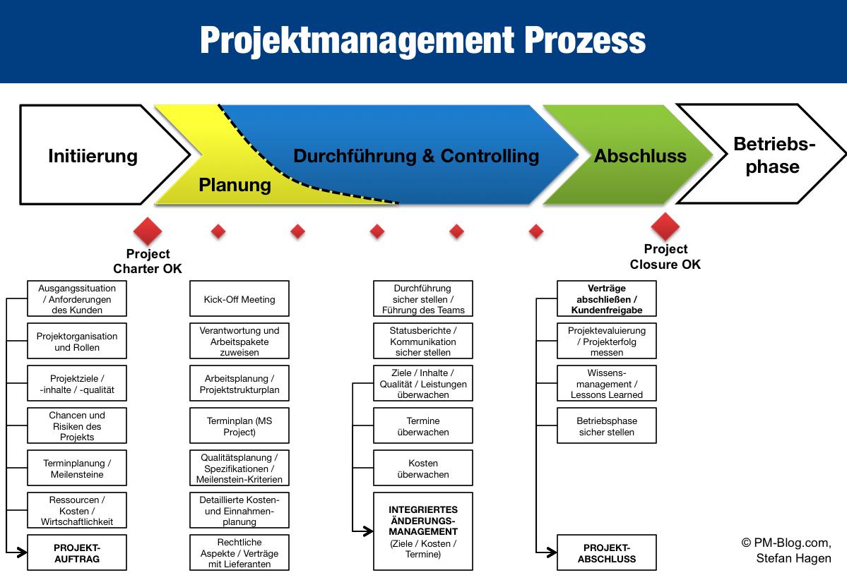 Die 11 Beliebtesten Projektmanagement Methoden 14