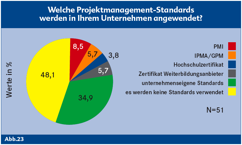 pm_standards_haufe