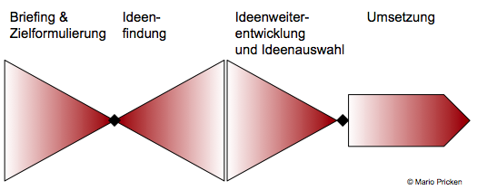 ideenfindung_pricken
