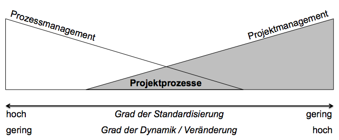 projektprozesse_pmblog