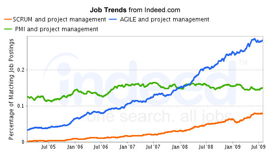 trends_jobs_USA