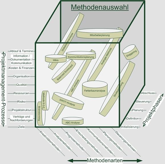 GPM Methodenwürfel