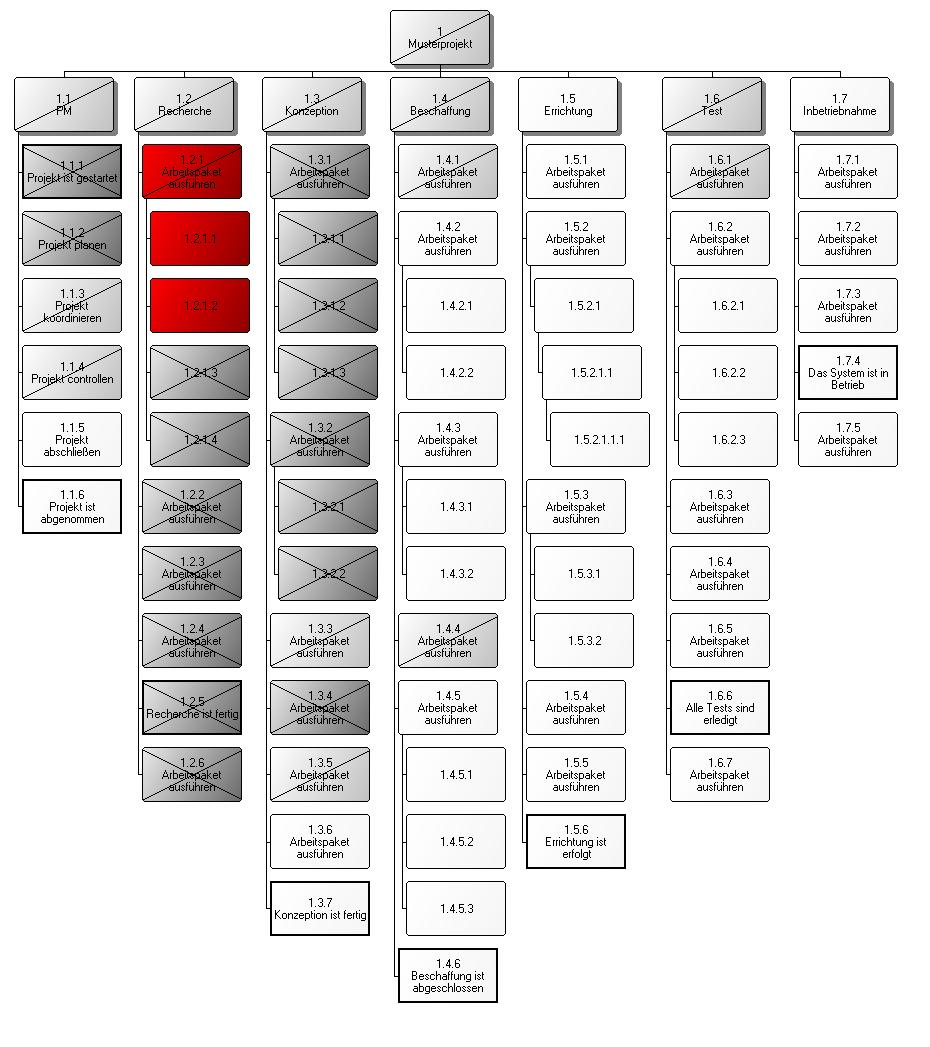 Musterprojekt3PSP
