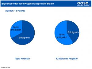Agiles oder klassisches projektmanagement oder eine for Hausarbeit klassisches projektmanagement