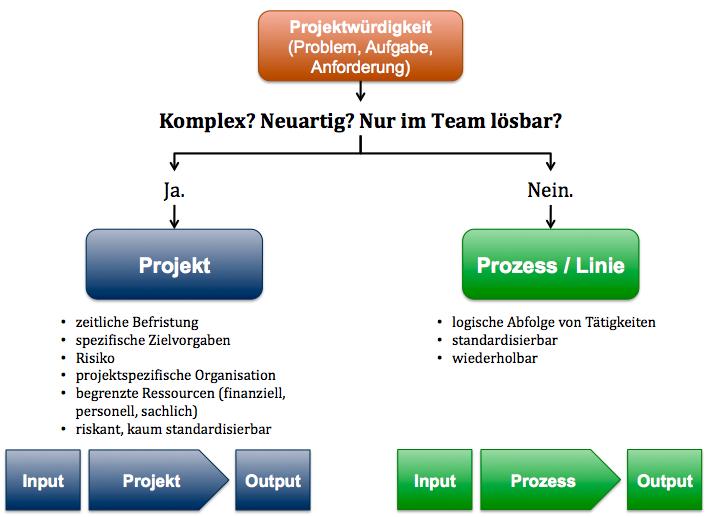 Wann ist ein Projekt ein Projekt? – Projektmanagement Blog