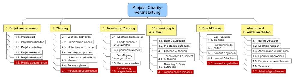 projektstrukturplan psp plan der pl ne 2 projektmanagement blog. Black Bedroom Furniture Sets. Home Design Ideas