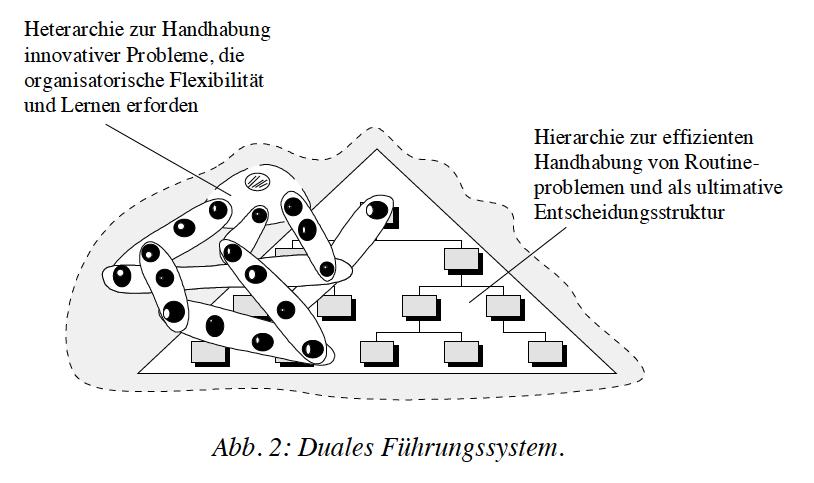 Duales Führungssystem © Markus Reihlen