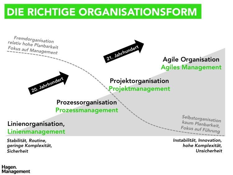 organisationsformen_pmblog