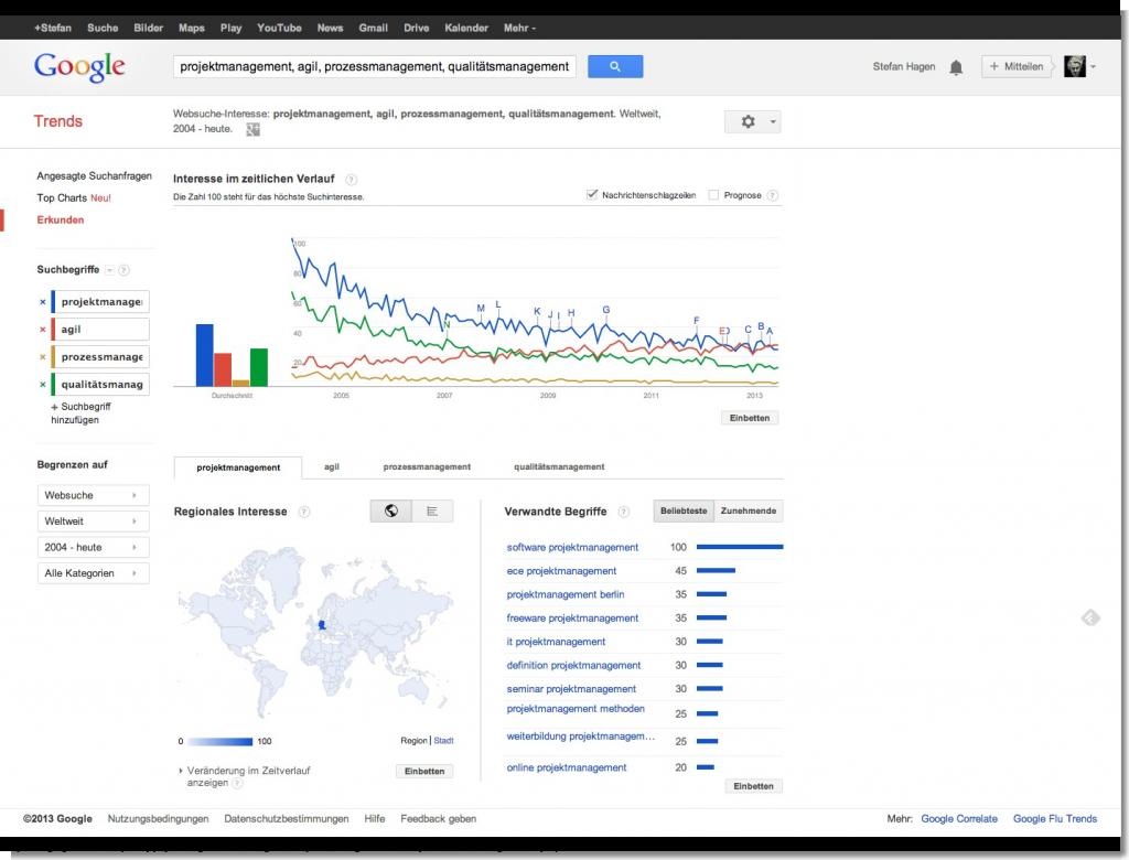 Google Trends - Websuche-Interesse  projektmanagement, agil, prozessmanagement, qualitätsmanagement - Weltweit, 2004 - heute
