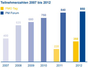 pmforum2007-2012