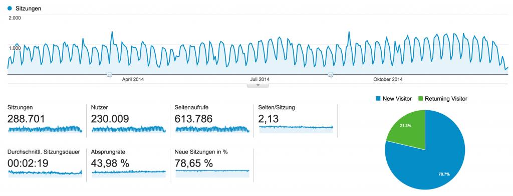 PM Blog Statistik 2014