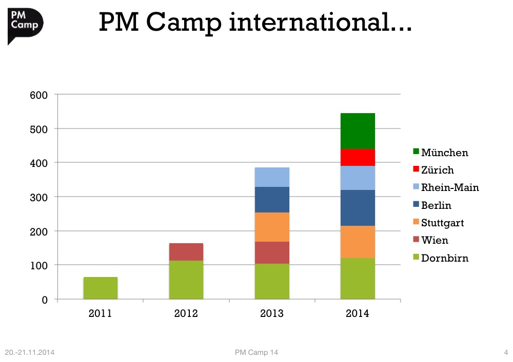 PMCamp14_Intro