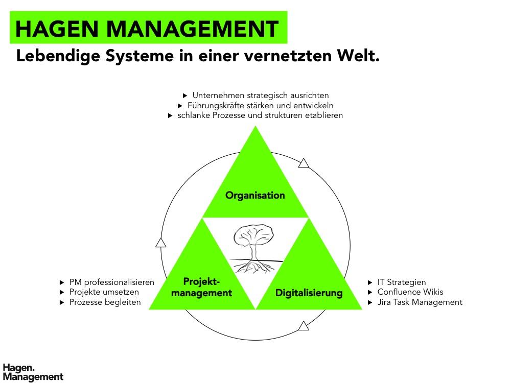 Hagen Management