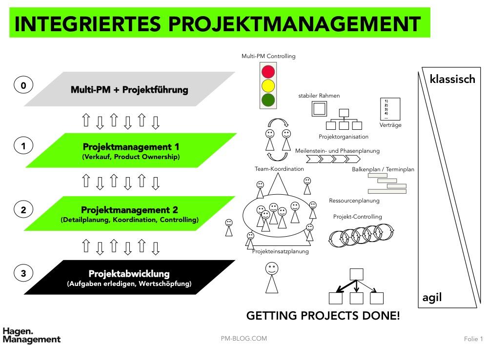 Integriertes Projektmanagement Merlin