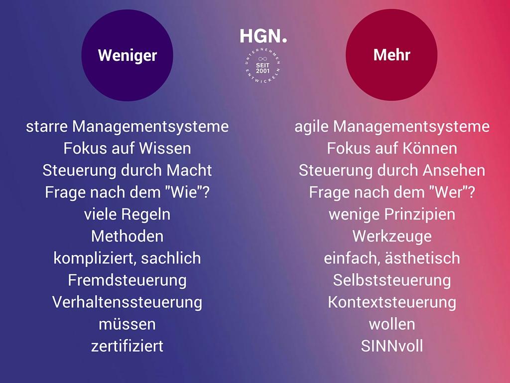 Agile Managementsysteme