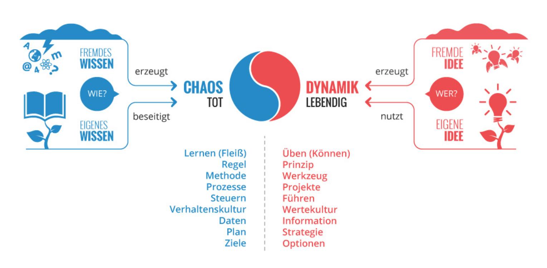 chaos_dynamik